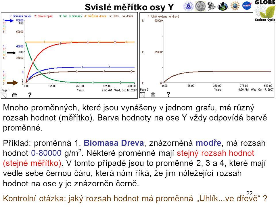 22 Svislé měřítko osy Y Mnoho proměnných, které jsou vynášeny v jednom grafu, má různý rozsah hodnot (měřítko).