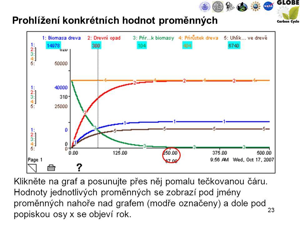 23 Klikněte na graf a posunujte přes něj pomalu tečkovanou čáru.