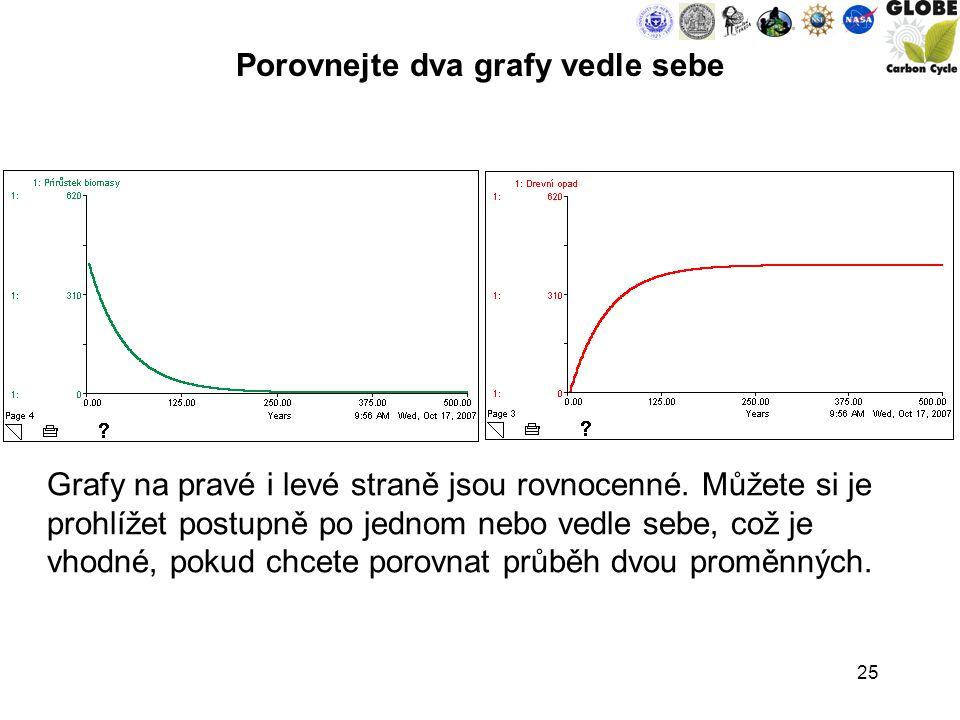 25 Porovnejte dva grafy vedle sebe Grafy na pravé i levé straně jsou rovnocenné.