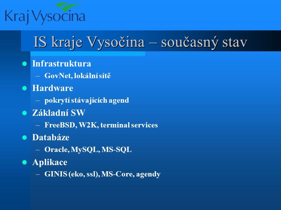 IS kraje Vysočina – současný stav Infrastruktura –GovNet, lokální sítě Hardware –pokrytí stávajících agend Základní SW –FreeBSD, W2K, terminal services Databáze –Oracle, MySQL, MS-SQL Aplikace –GINIS (eko, ssl), MS-Core, agendy