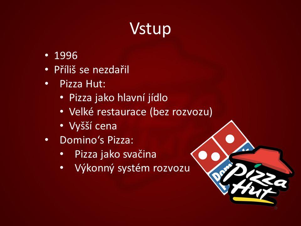 Vstup 1996 Příliš se nezdařil Pizza Hut: Pizza jako hlavní jídlo Velké restaurace (bez rozvozu) Vyšší cena Domino's Pizza: Pizza jako svačina Výkonný systém rozvozu