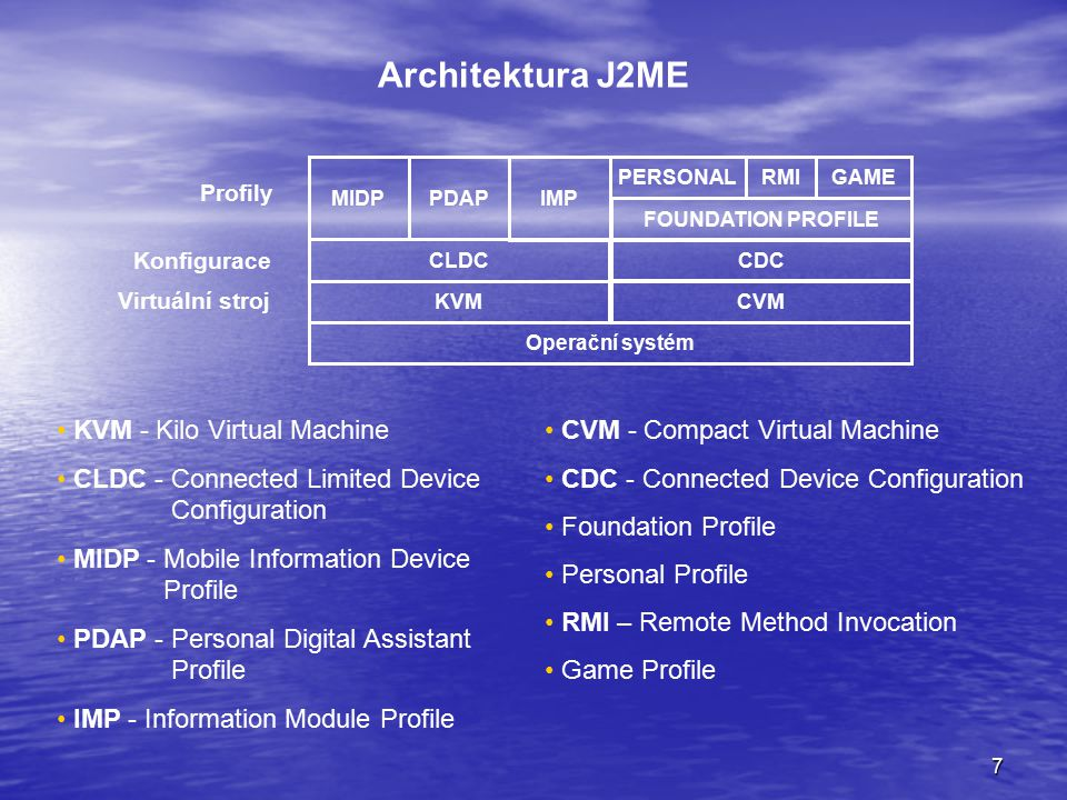 7 Architektura J2ME KVM - Kilo Virtual Machine CLDC - Connected Limited Device Configuration MIDP - Mobile Information Device Profile PDAP - Personal Digital Assistant Profile IMP - Information Module Profile CVM - Compact Virtual Machine CDC - Connected Device Configuration Foundation Profile Personal Profile RMI – Remote Method Invocation Game Profile KVM Operační systém CLDC MIDPPDAP Profily Konfigurace Virtuální stroj IMP CVM CDC FOUNDATION PROFILE RMIPERSONAL GAME