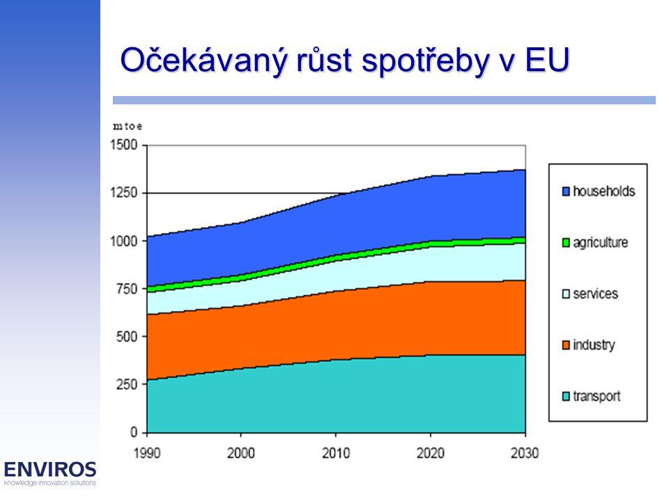 Priority a cesty MOTTO : udržitelný rozvoj, konkurenceschopnost a bezpečnost dodávek – nesnadný cíl 6 priorit : Dotvoření vnitřního trhu s energií Zabezpeční dodávek - solidarita mezi členskými zeměmi Konkurenceschopnost dodávek – diverzifikovaný mix Integrovaný přístup ke změně klimatu Inovace – evropské energetické technologie Soudržná vnější energetická politika