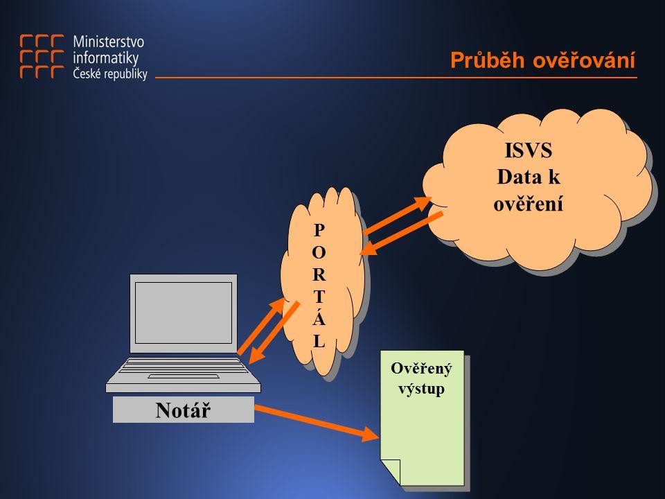 Průběh ověřování ISVS Data k ověření ISVS Data k ověření Ověřený výstup PORTÁLPORTÁL PORTÁLPORTÁL Notář