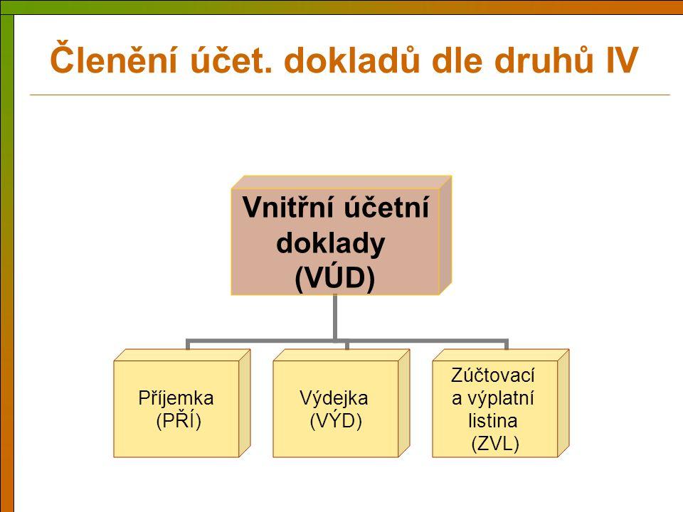 Vnitřní účetní doklady (VÚD) Příjemka (PŘÍ) Výdejka (VÝD) Zúčtovací a výplatní listina (ZVL) Členění účet. dokladů dle druhů IV