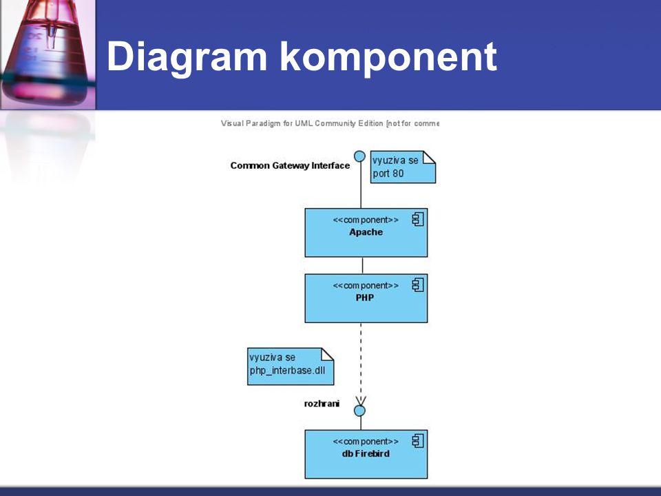 Diagram komponent