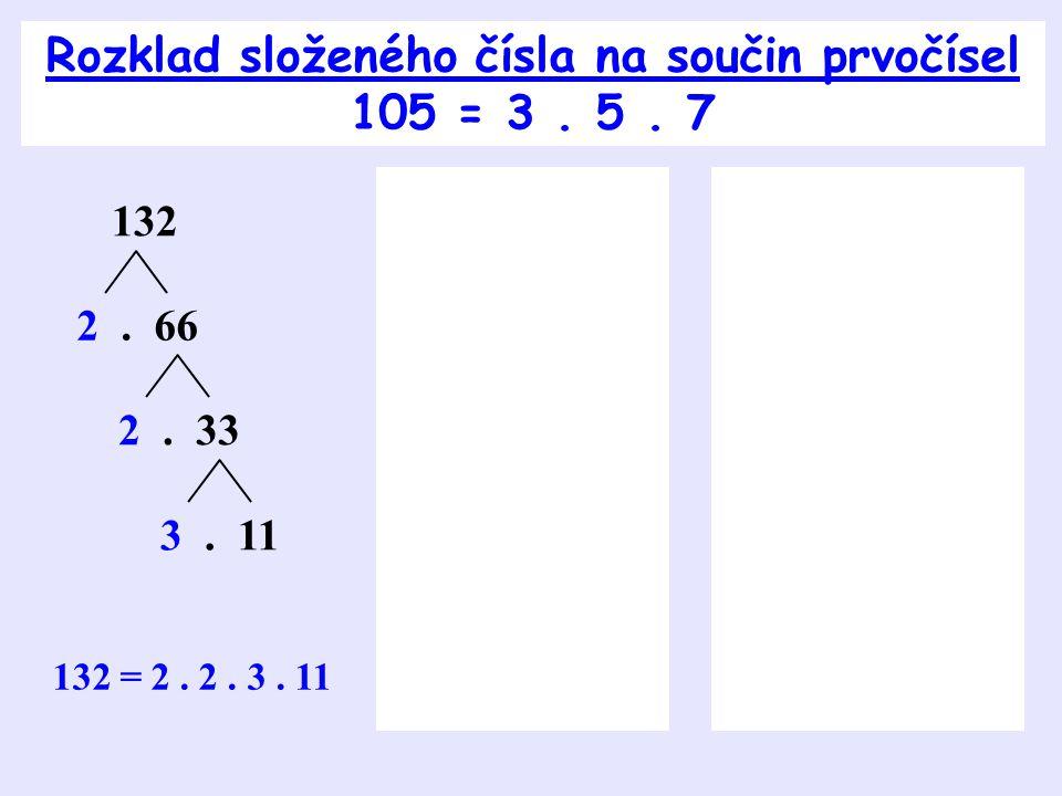 Každé složené číslo se dá rozložit na součin prvočísel.