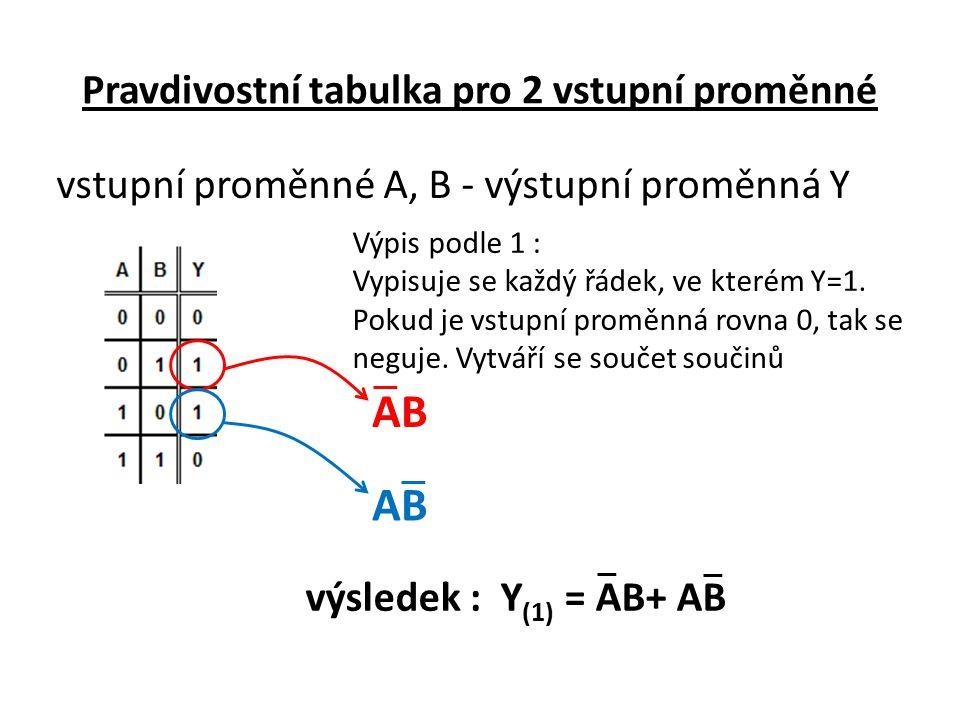 Pravdivostní tabulka pro 2 vstupní proměnné vstupní proměnné A, B - výstupní proměnná Y Výpis podle 1 : Vypisuje se každý řádek, ve kterém Y=1. Pokud