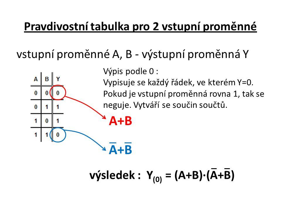 Pravdivostní tabulka pro 2 vstupní proměnné vstupní proměnné A, B - výstupní proměnná Y Výpis podle 0 : Vypisuje se každý řádek, ve kterém Y=0. Pokud