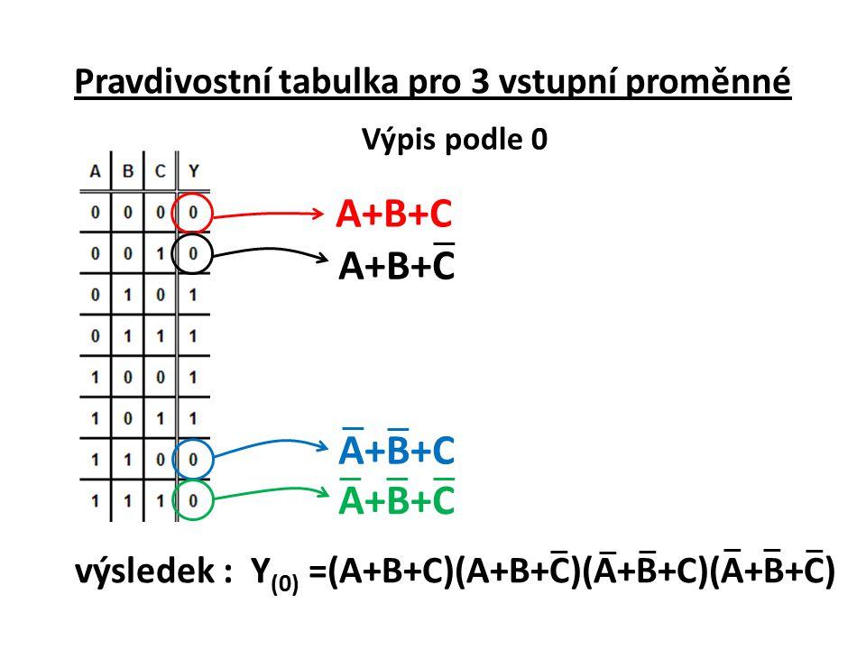 Příklad : Vypiš logickou funkci z pravdivostní tabulky podle log.1 ABCABC ABCABC ABCABC výsledek : Y (1) = ABC+ABC+ABC