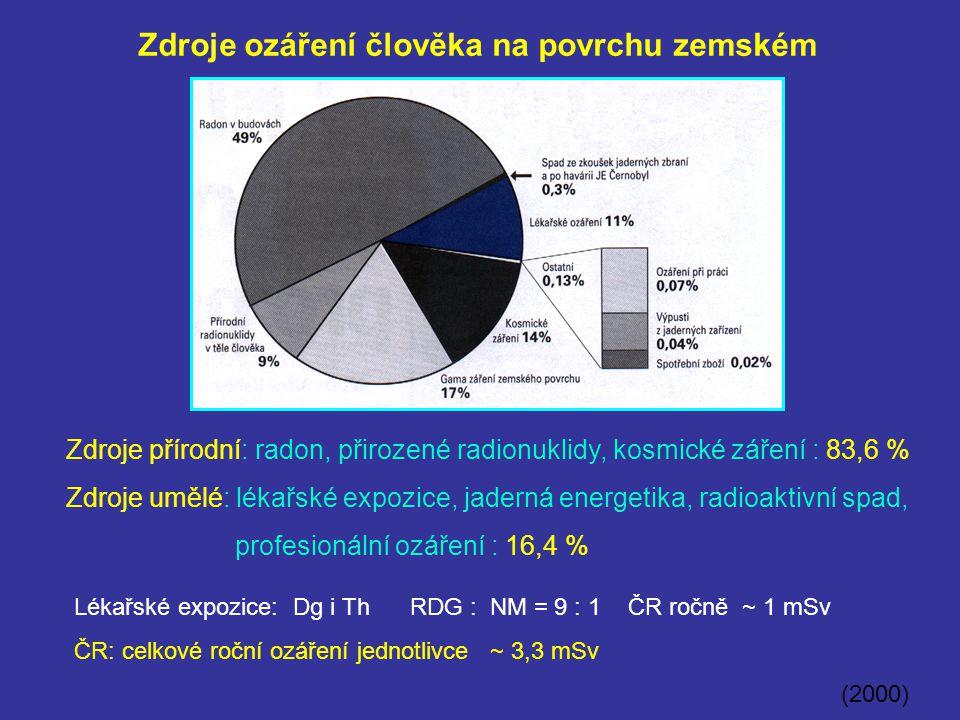 Zdroje ozáření člověka na povrchu zemském Zdroje přírodní: radon, přirozené radionuklidy, kosmické záření : 83,6 % Zdroje umělé: lékařské expozice, ja