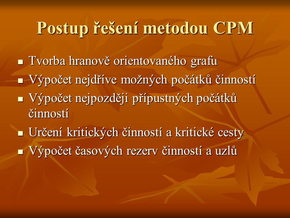 Postup řešení metodou CPM Tvorba hranově orientovaného grafu Tvorba hranově orientovaného grafu Výpočet nejdříve možných počátků činností Výpočet nejdříve možných počátků činností Výpočet nejpozději přípustných počátků činností Výpočet nejpozději přípustných počátků činností Určení kritických činností a kritické cesty Určení kritických činností a kritické cesty Výpočet časových rezerv činností a uzlů Výpočet časových rezerv činností a uzlů