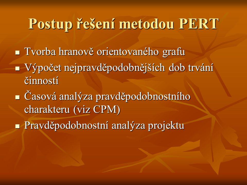 Postup řešení metodou PERT Tvorba hranově orientovaného grafu Tvorba hranově orientovaného grafu Výpočet nejpravděpodobnějších dob trvání činností Výpočet nejpravděpodobnějších dob trvání činností Časová analýza pravděpodobnostního charakteru (viz CPM) Časová analýza pravděpodobnostního charakteru (viz CPM) Pravděpodobnostní analýza projektu Pravděpodobnostní analýza projektu