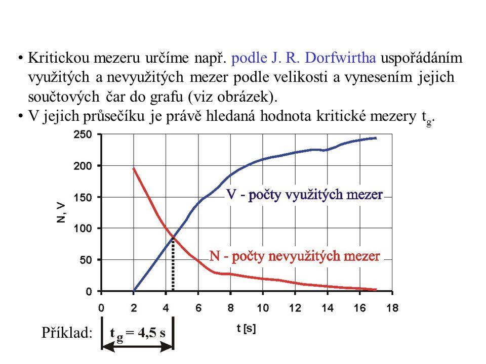 Kritickou mezeru určíme např. podle J. R. Dorfwirtha uspořádáním využitých a nevyužitých mezer podle velikosti a vynesením jejich součtových čar do gr