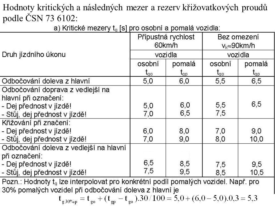 Hodnoty kritických a následných mezer a rezerv křižovatkových proudů podle ČSN 73 6102: