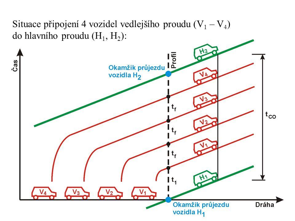 Situace připojení 4 vozidel vedlejšího proudu (V 1 – V 4 ) do hlavního proudu (H 1, H 2 ):
