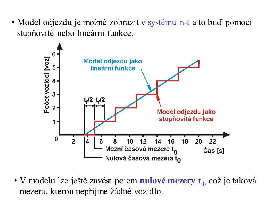 Model odjezdu je možné zobrazit v systému n-t a to buď pomocí stupňovité nebo lineární funkce. V modelu lze ještě zavést pojem nulové mezery t 0, což