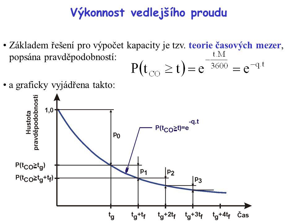 Výkonnost vedlejšího proudu Základem řešení pro výpočet kapacity je tzv. teorie časových mezer, popsána pravděpodobností: a graficky vyjádřena takto: