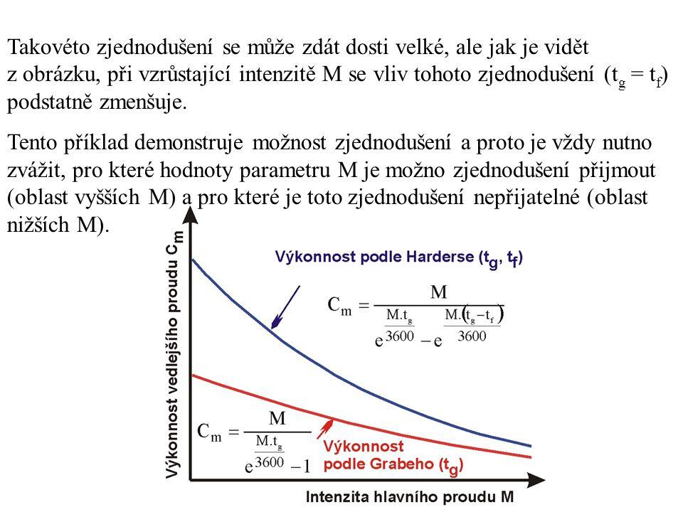Takovéto zjednodušení se může zdát dosti velké, ale jak je vidět z obrázku, při vzrůstající intenzitě M se vliv tohoto zjednodušení (t g = t f ) podst