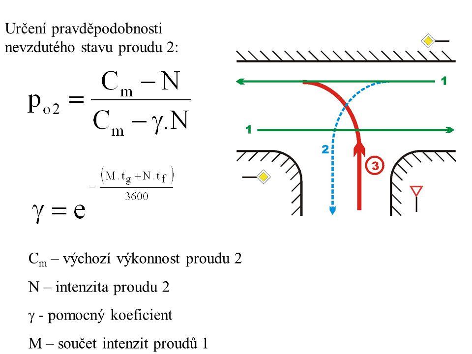 Určení pravděpodobnosti nevzdutého stavu proudu 2: C m – výchozí výkonnost proudu 2 N – intenzita proudu 2  - pomocný koeficient M – součet intenzit