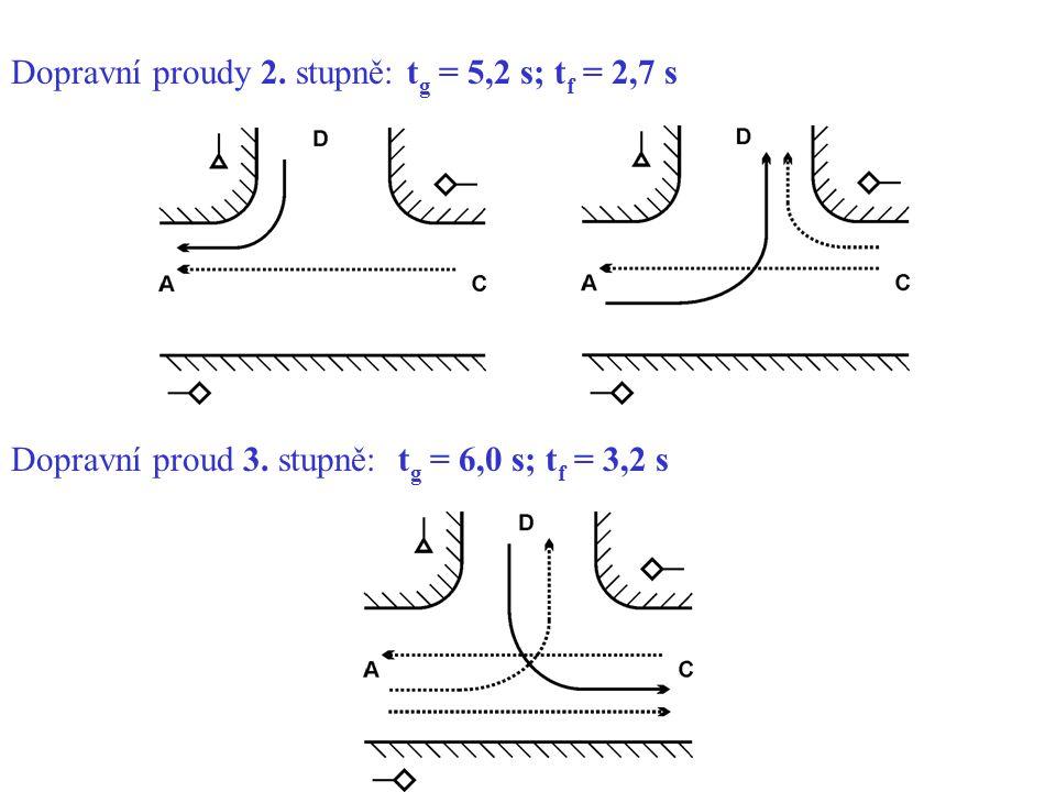 Dopravní proudy 2. stupně: t g = 5,2 s; t f = 2,7 s Dopravní proud 3. stupně: t g = 6,0 s; t f = 3,2 s