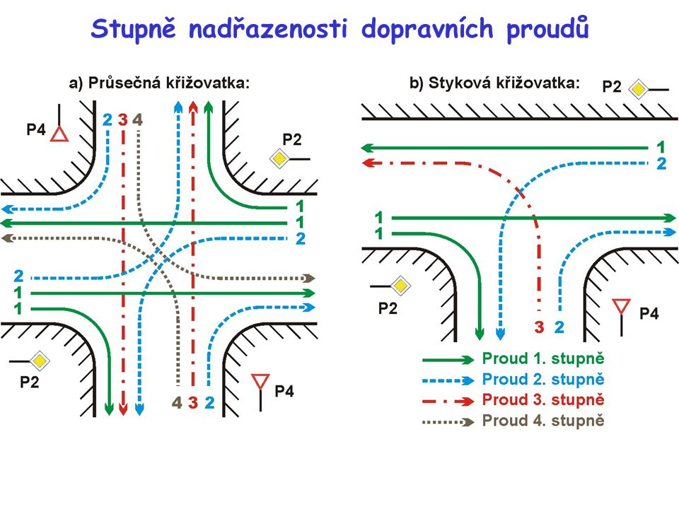 Stupně nadřazenosti dopravních proudů - vysvětlení Hlavní a vedlejší proudy se dále hierarchicky člení podle stupně dopravní nadřazenosti na proudy 1.