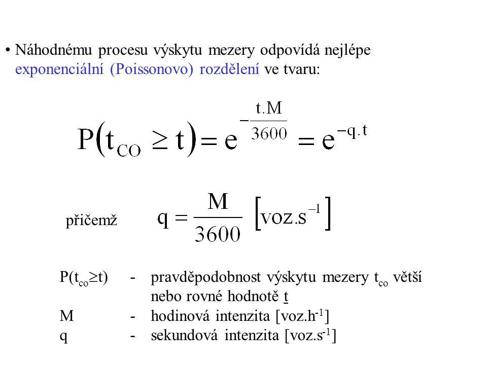 Náhodnému procesu výskytu mezery odpovídá nejlépe exponenciální (Poissonovo) rozdělení ve tvaru: přičemž P(t co  t)- pravděpodobnost výskytu mezery t