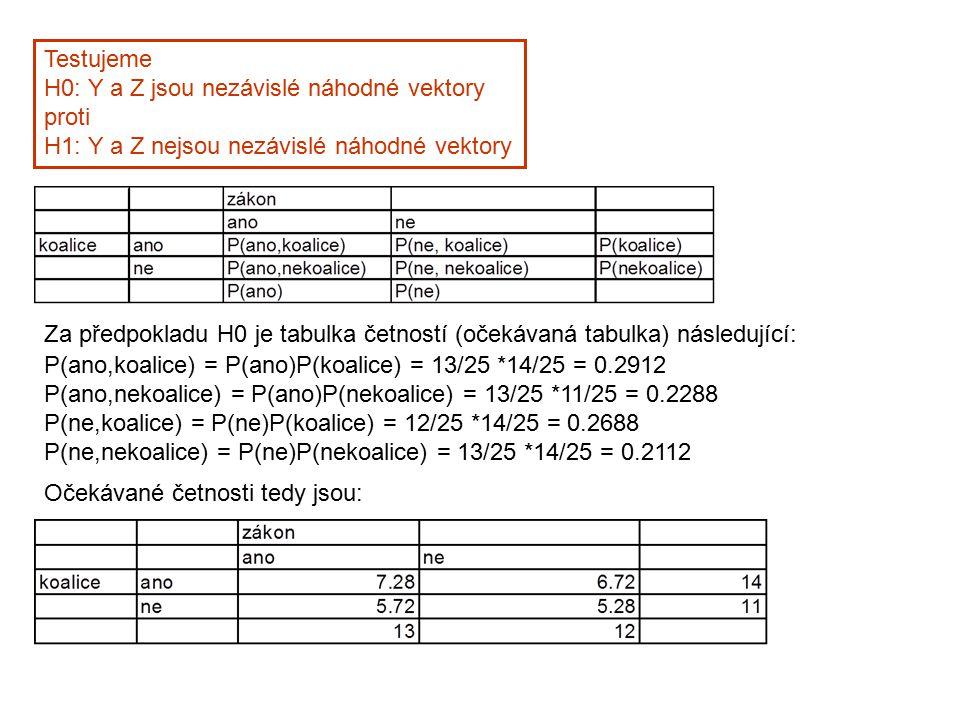 Testujeme H0: Y a Z jsou nezávislé náhodné vektory proti H1: Y a Z nejsou nezávislé náhodné vektory Za předpokladu H0 je tabulka četností (očekávaná t