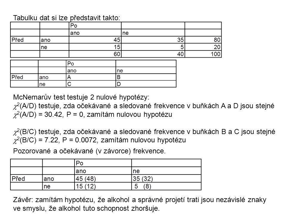 Tabulku dat si lze představit takto: McNemarův test testuje 2 nulové hypotézy:  2 (A/D) testuje, zda očekávané a sledované frekvence v buňkách A a D