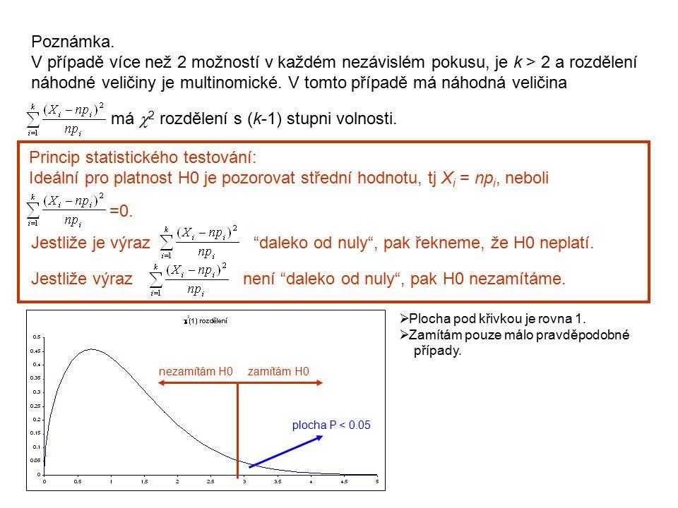 Poznámka. V případě více než 2 možností v každém nezávislém pokusu, je k > 2 a rozdělení náhodné veličiny je multinomické. V tomto případě má náhodná