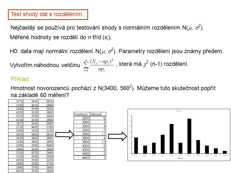 Test shody dat s rozdělením. Nejčastěji se používá pro testování shody s normálním rozdělením N( ,  2 ). Měřené hodnoty se rozdělí do n tříd (x i ).