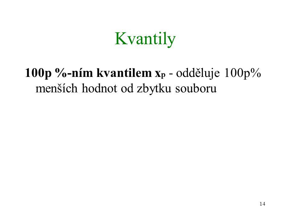 14 Kvantily 100p %-ním kvantilem x p - odděluje 100p% menších hodnot od zbytku souboru