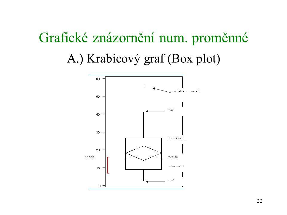 22 Grafické znázornění num. proměnné A.) Krabicový graf (Box plot) shorth odlehlé pozorování max 1 min 1 horní kvartil medián dolní kvartil