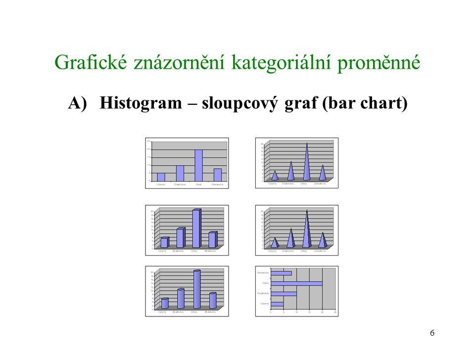6 Grafické znázornění kategoriální proměnné A)Histogram – sloupcový graf (bar chart)