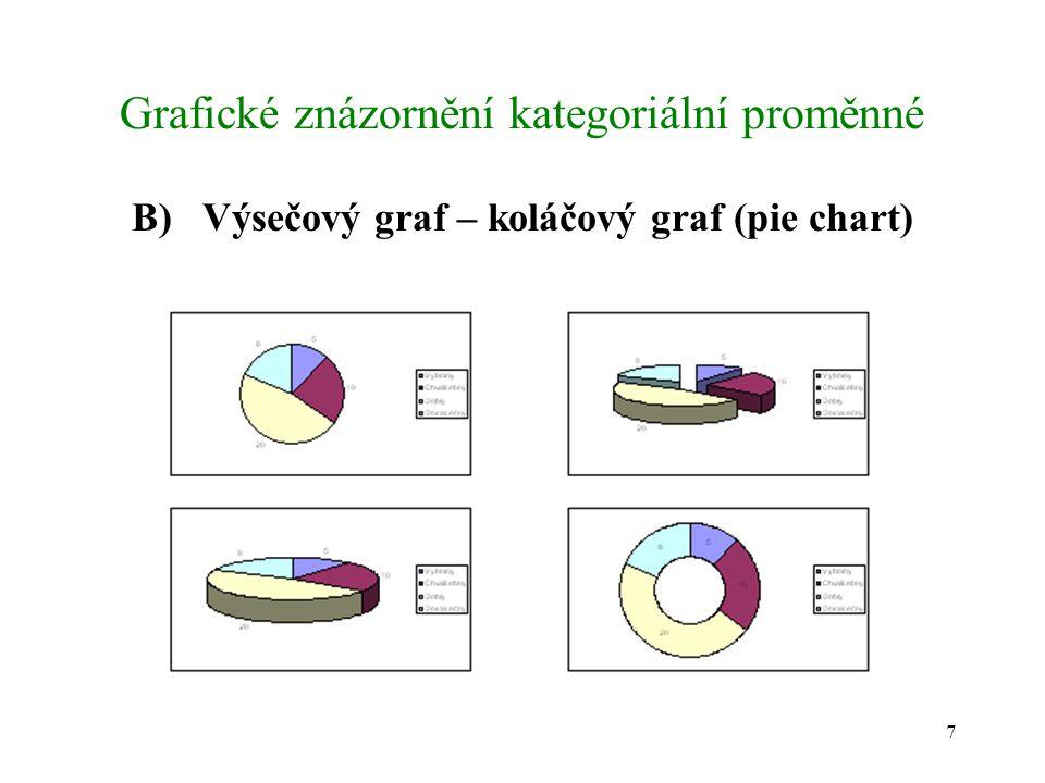 7 Grafické znázornění kategoriální proměnné B) Výsečový graf – koláčový graf (pie chart)
