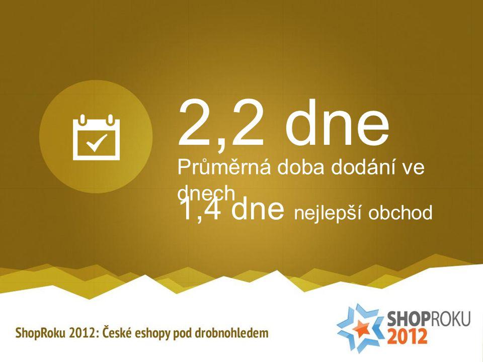 2,2 dne Průměrná doba dodání ve dnech 1,4 dne nejlepší obchod
