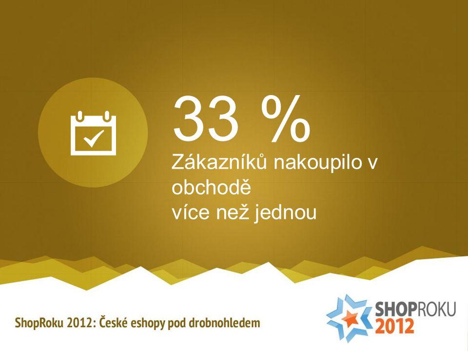 33 % Zákazníků nakoupilo v obchodě více než jednou