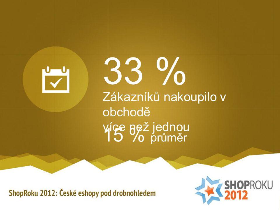 33 % Zákazníků nakoupilo v obchodě více než jednou 15 % průměr