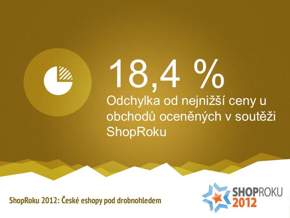 18,4 % Odchylka od nejnižší ceny u obchodů oceněných v soutěži ShopRoku