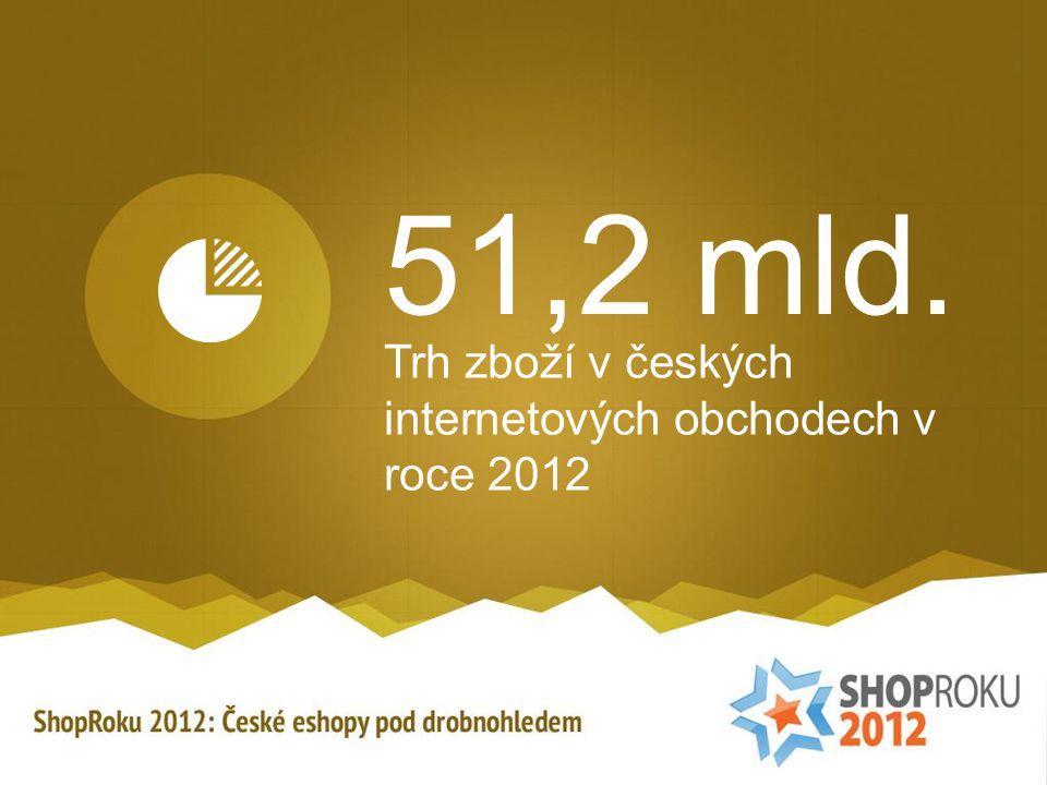 51,2 mld. Trh zboží v českých internetových obchodech v roce 2012