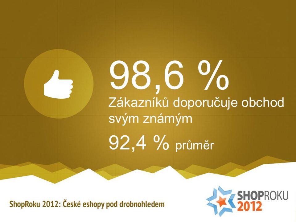 98,6 % Zákazníků doporučuje obchod svým známým 92,4 % průměr
