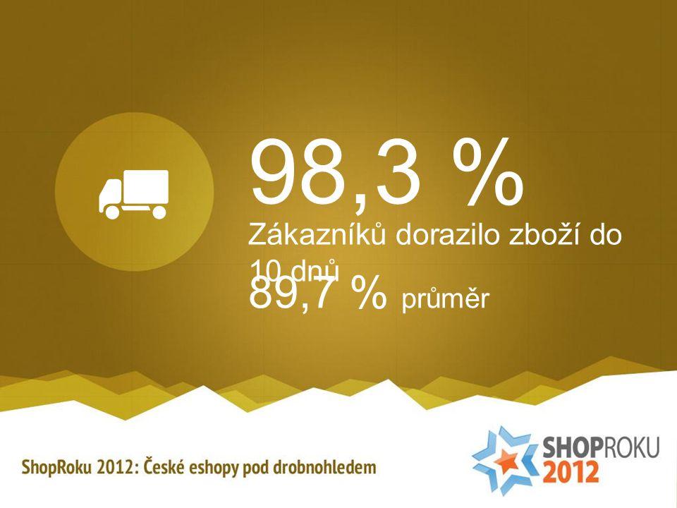98,3 % Zákazníků dorazilo zboží do 10 dnů 89,7 % průměr