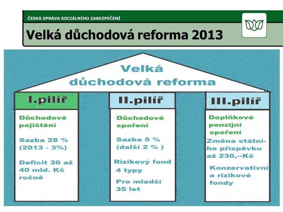 Velká důchodová reforma 2013