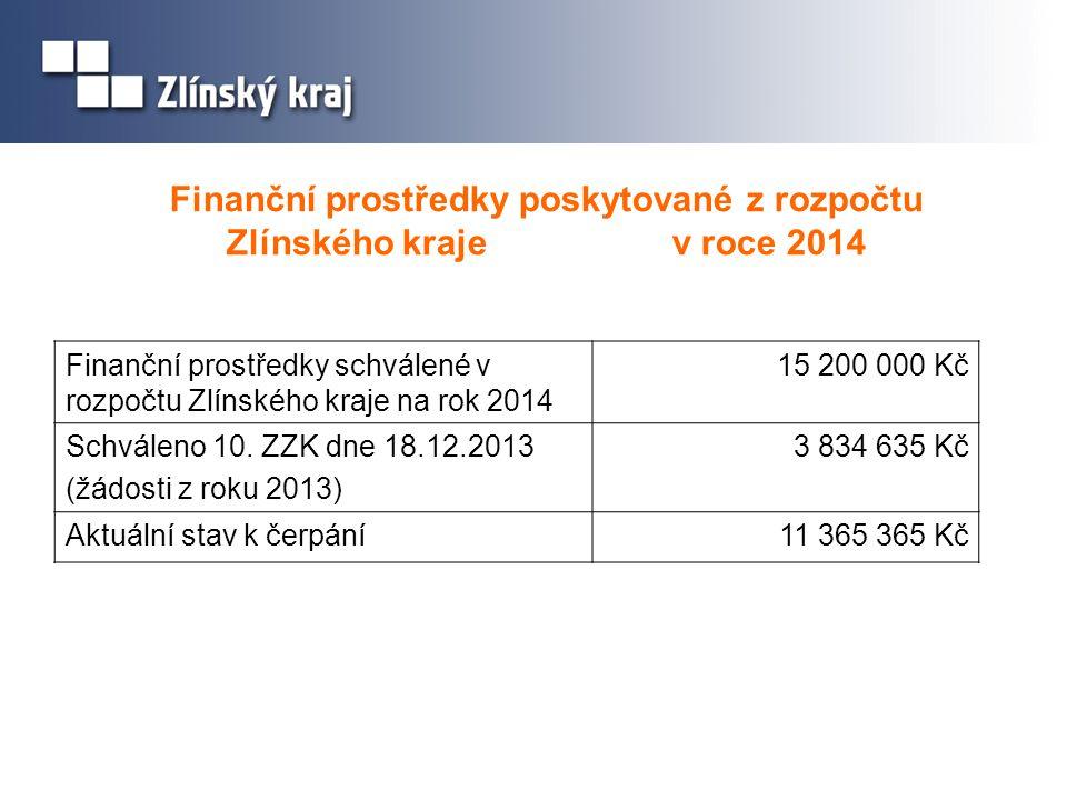 Finanční prostředky poskytované z rozpočtu Zlínského kraje v roce 2014 Finanční prostředky schválené v rozpočtu Zlínského kraje na rok 2014 15 200 000 Kč Schváleno 10.