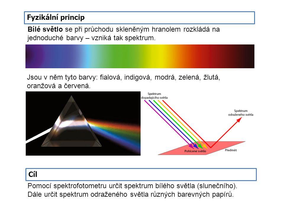 Fyzikální princip Bílé světlo se při průchodu skleněným hranolem rozkládá na jednoduché barvy – vzniká tak spektrum. Cíl Pomocí spektrofotometru určit
