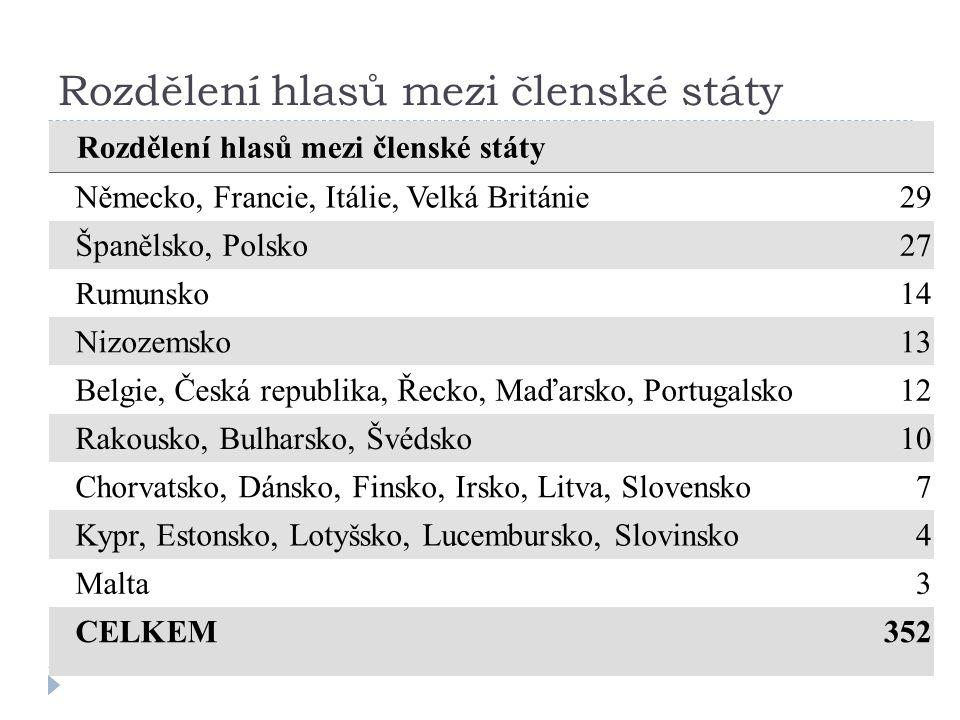Rozdělení hlasů mezi členské státy Německo, Francie, Itálie, Velká Británie29 Španělsko, Polsko27 Rumunsko14 Nizozemsko13 Belgie, Česká republika, Řec