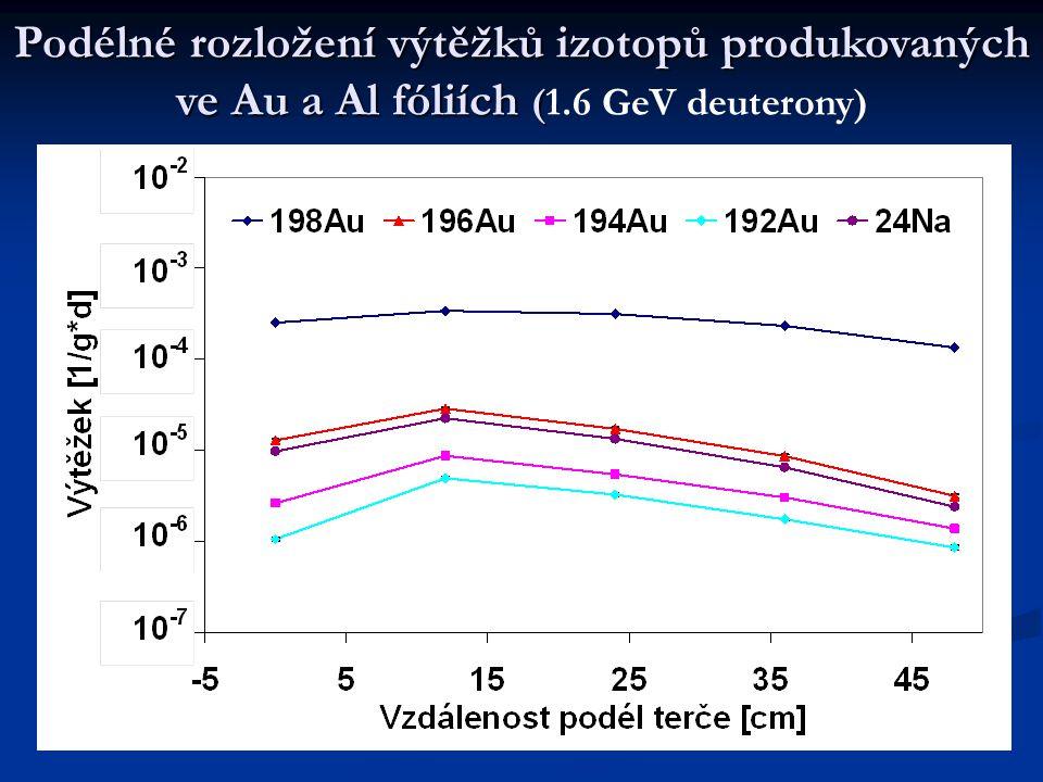 Podélné rozložení výtěžků izotopů produkovaných ve Au a Al fóliích ( Podélné rozložení výtěžků izotopů produkovaných ve Au a Al fóliích (1.6 GeV deuterony)