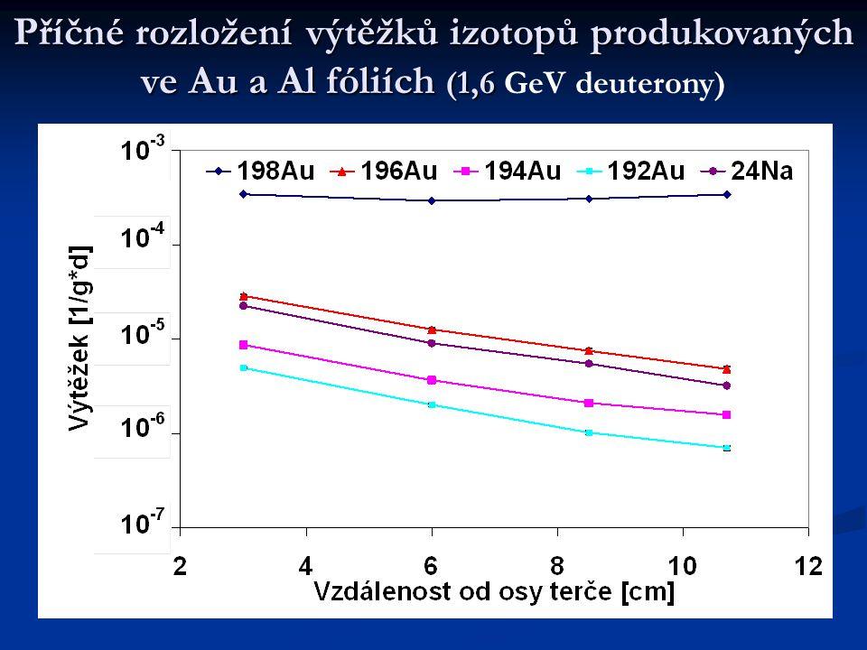 Příčné rozložení výtěžků izotopů produkovaných ve Au a Al fóliích (1,6 Příčné rozložení výtěžků izotopů produkovaných ve Au a Al fóliích (1,6 GeV deut