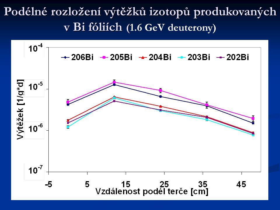 Podélné rozložení výtěžků izotopů produkovaných v Bi fóliích ( Podélné rozložení výtěžků izotopů produkovaných v Bi fóliích (1.6 GeV deuterony)