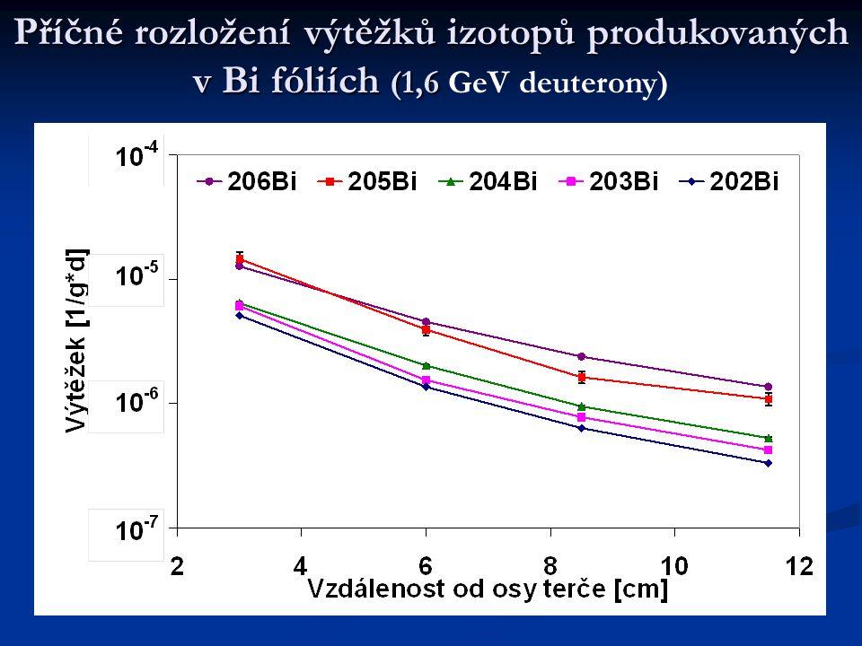 Příčné rozložení výtěžků izotopů produkovaných v Bi fóliích (1,6 Příčné rozložení výtěžků izotopů produkovaných v Bi fóliích (1,6 GeV deuterony)